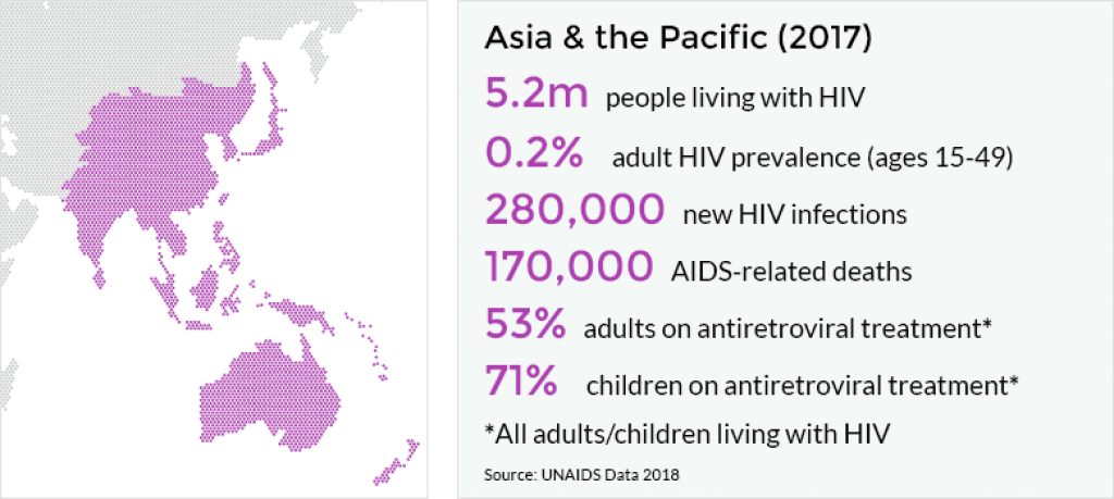 Asia and the Pacific - Statistics