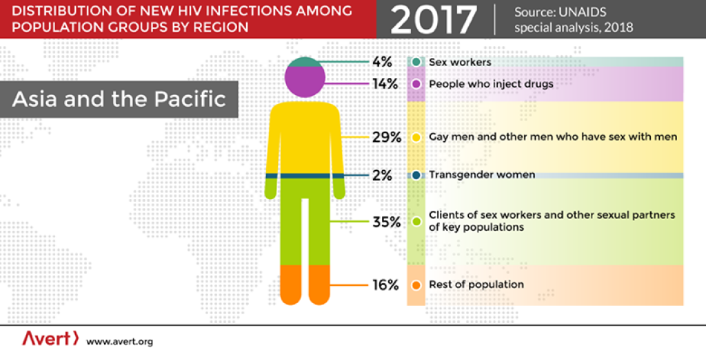 Distribution of new HIV infections among Asia and the Pacific 2018